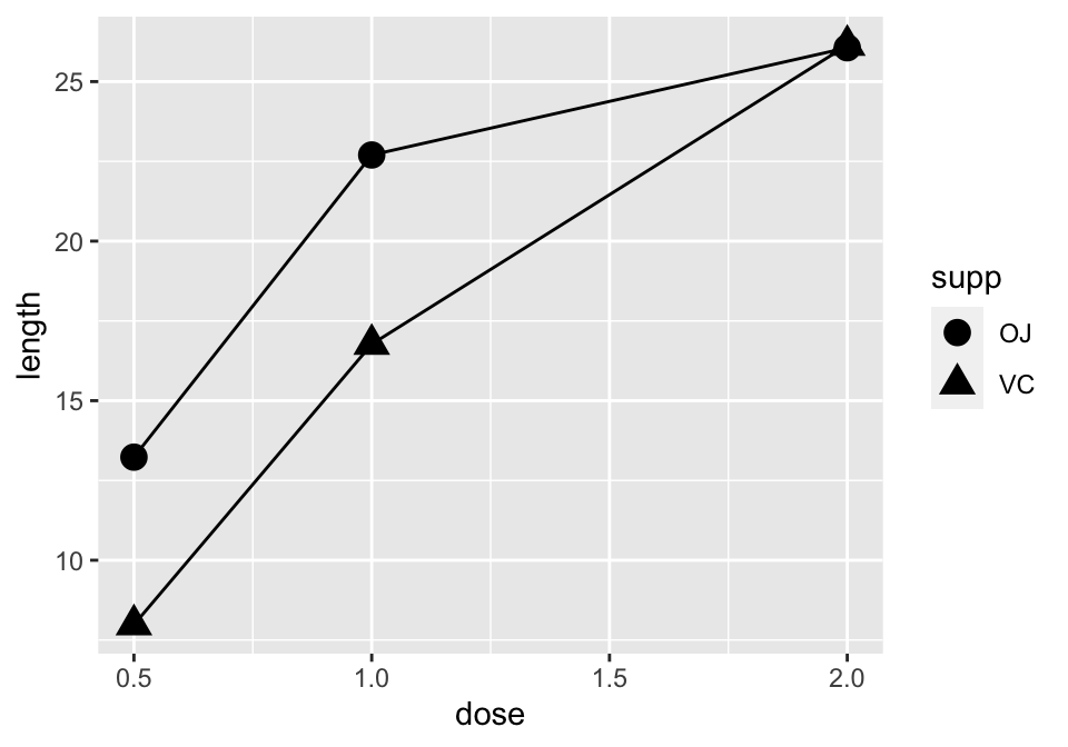 Line graph with different shapes (left); With different colors (right)