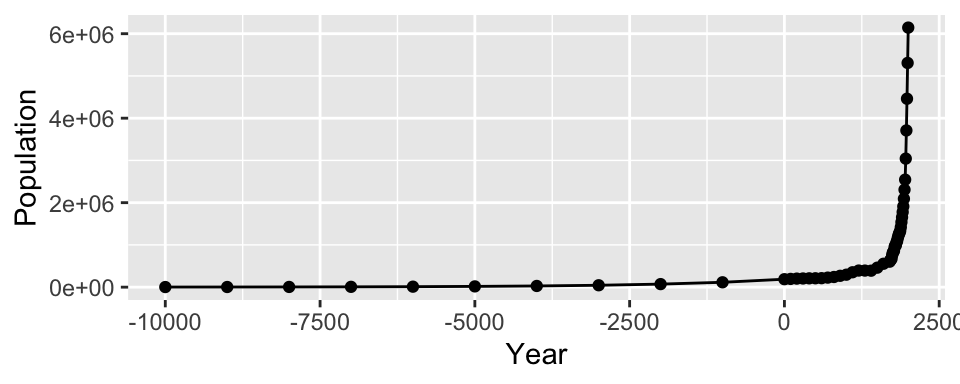 Top: points indicate where each data point is; bottom: the same data with a log y-axis