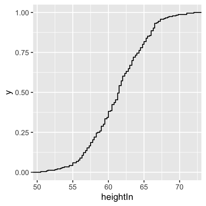 ECDF of height (left); ECDF of age (right)