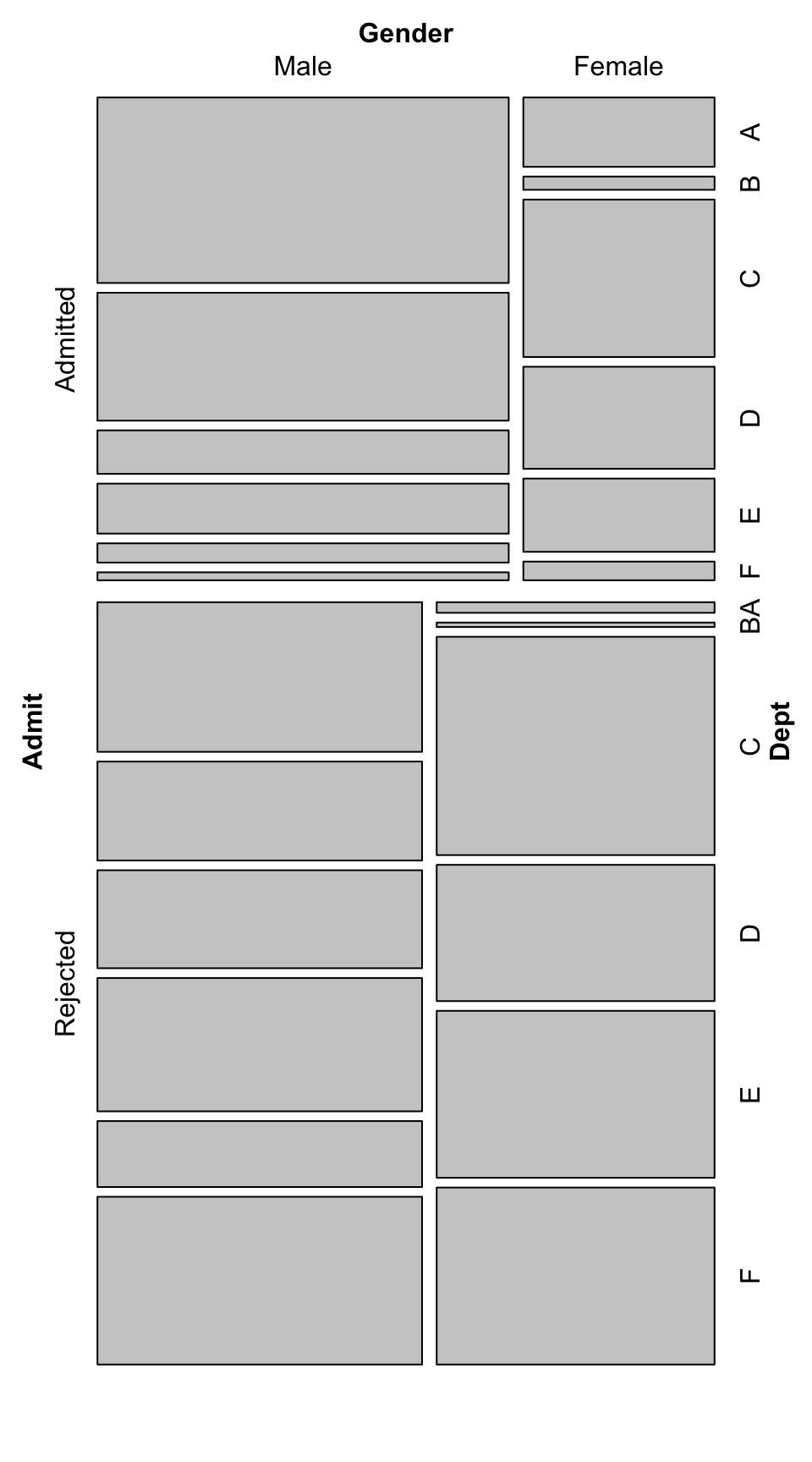 Mosaic plot of UC-Berkeley admissions data-the area of each rectangle is proportional to the number of cases in that cell