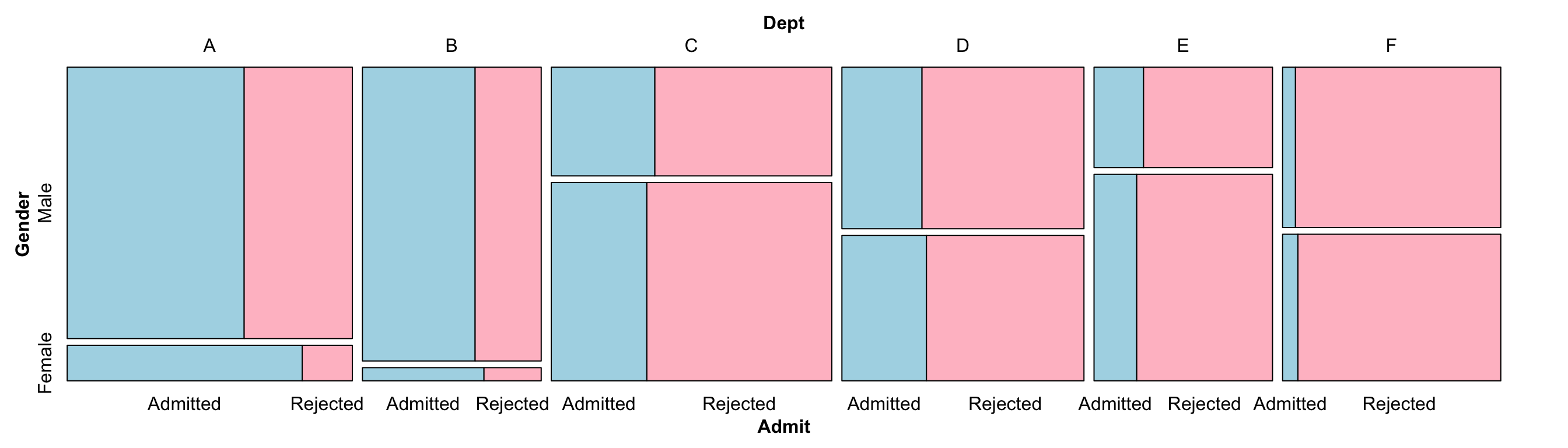 Mosaic plot with a different variable splitting order: first department, then gender, then admission status