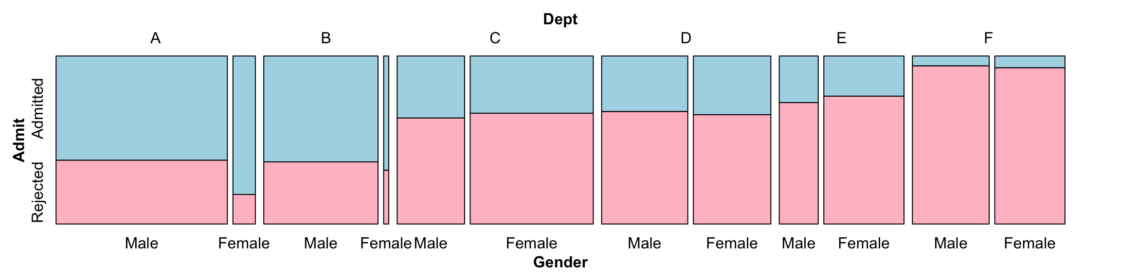 Splitting Dept vertically, Gender vertically, and Admit horizontally