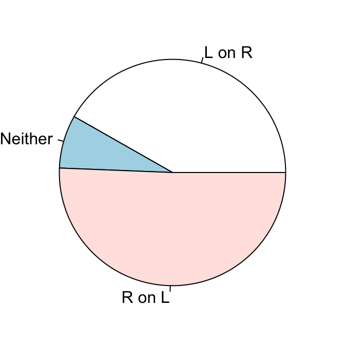 Chapter 13 Miscellaneous Graphs | R Graphics Cookbook, 2nd