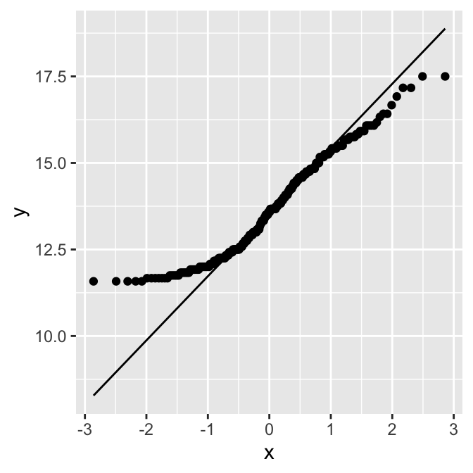 QQ plot of height, which is close to normally distributed (left); QQ plot of age, which is not normally distributed (right)