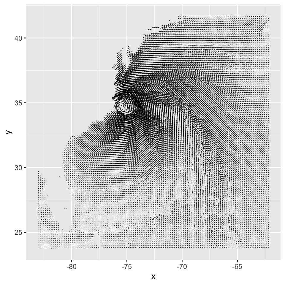 First attempt at a vector field. The resolution of the data is too high, but it does hint at some interesting patterns not visible in graphs with a lower data resolution