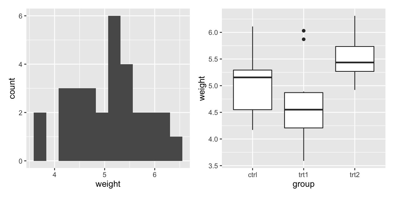 Combining two plots together using patchwork()