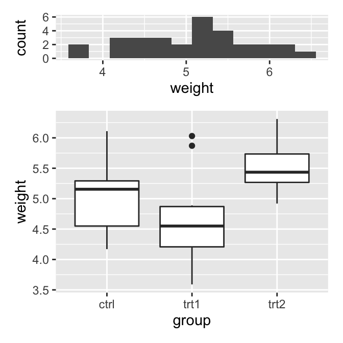 Using plot_layout() to specify the heights of each plot