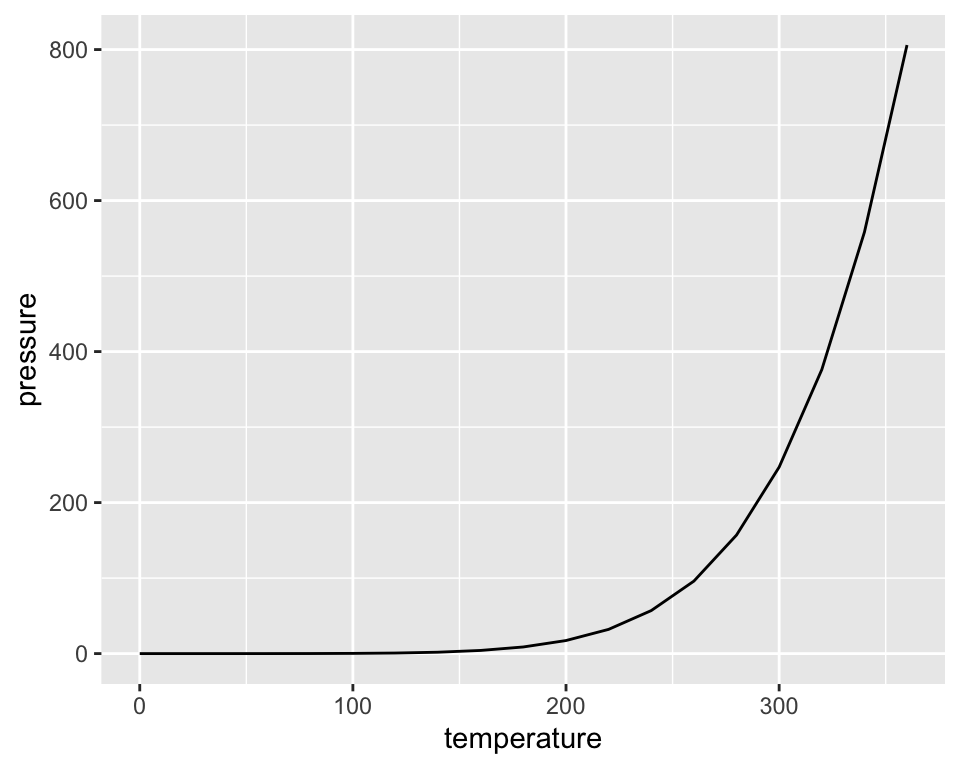 Line graph with ggplot() (left); With points added (right)
