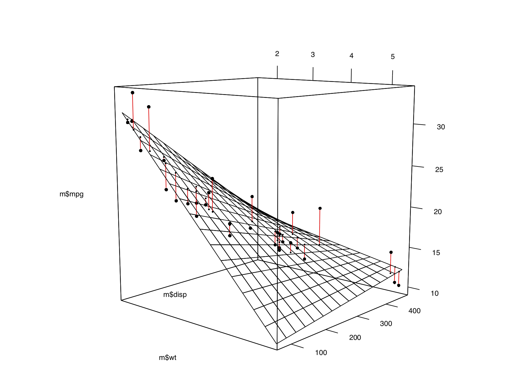 Ggplot 3d Surface
